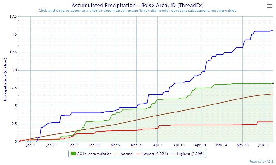 Year to date Precipitation at Boise, ID