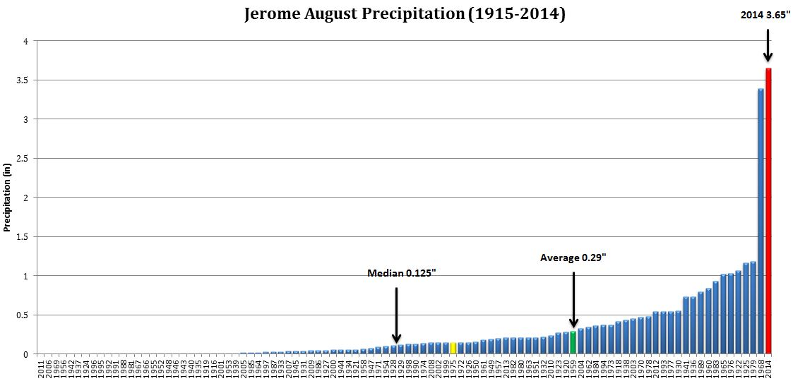 August Precipitation (1915-2014) at Jerome, ID
