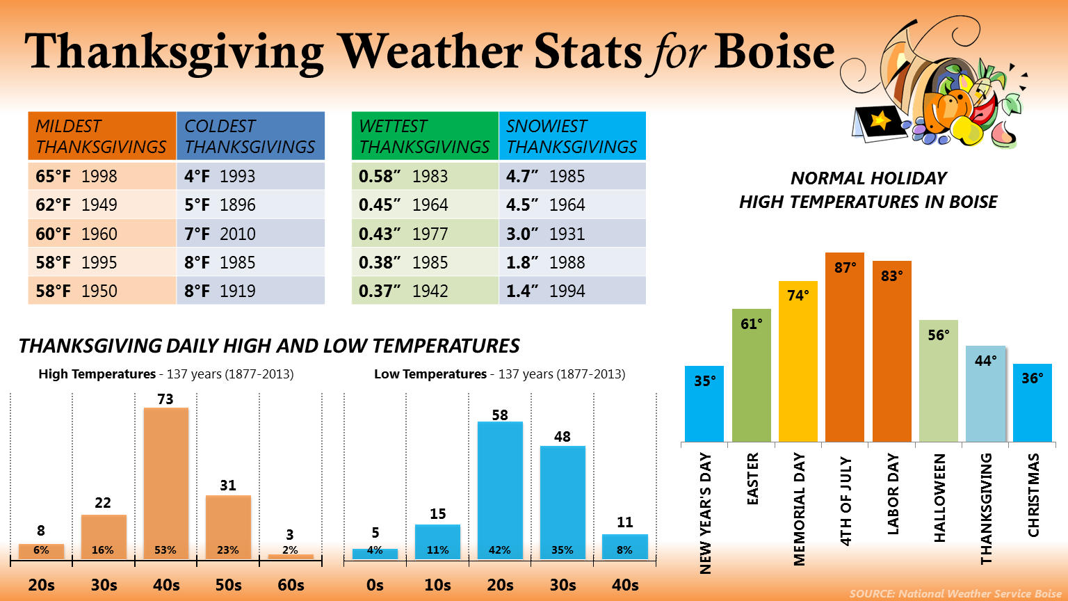 Water Patterns Thanksgiving Weather Stats For Boise Sage Winds