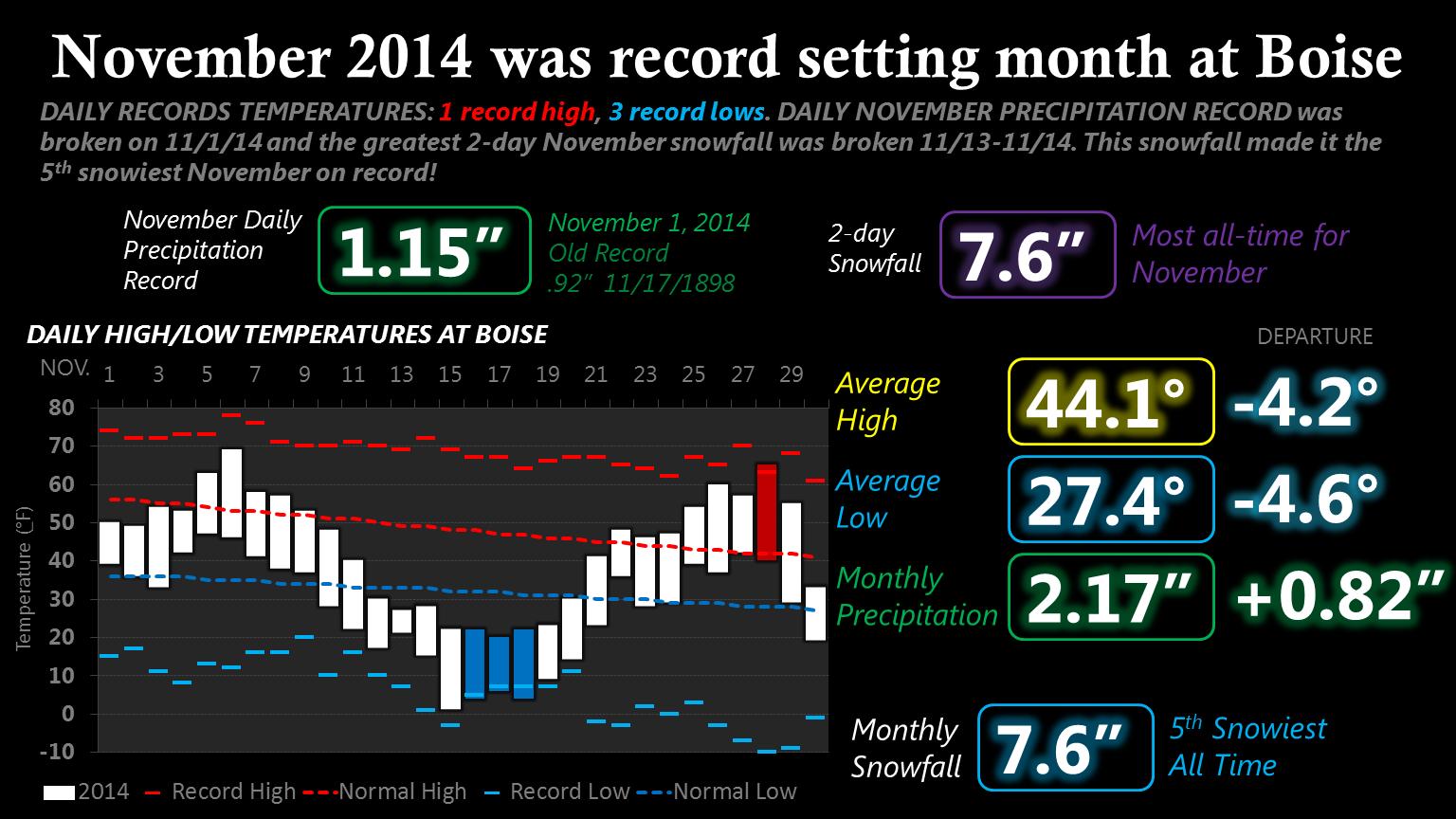 November 2014 Climate Stats for Boise