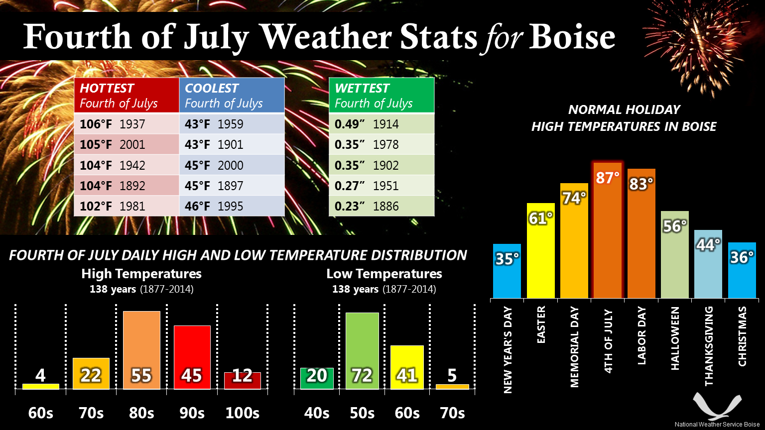 Boise 4th of July Climate Statistics