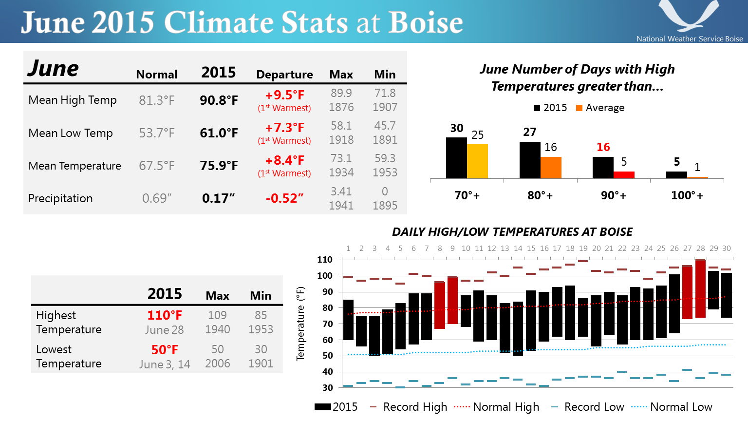 June 2015 Climate Stats at Boise