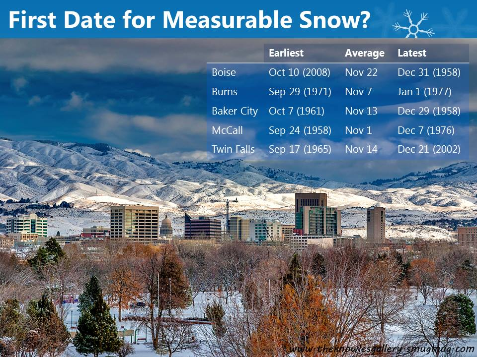 When is the average first measurable snow? | Sage Winds