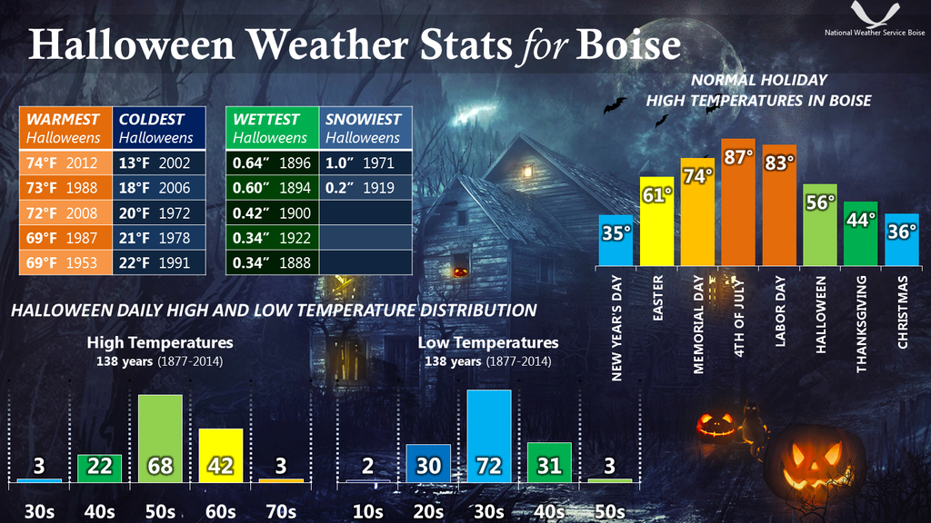 Boise Halloween Weather Stats