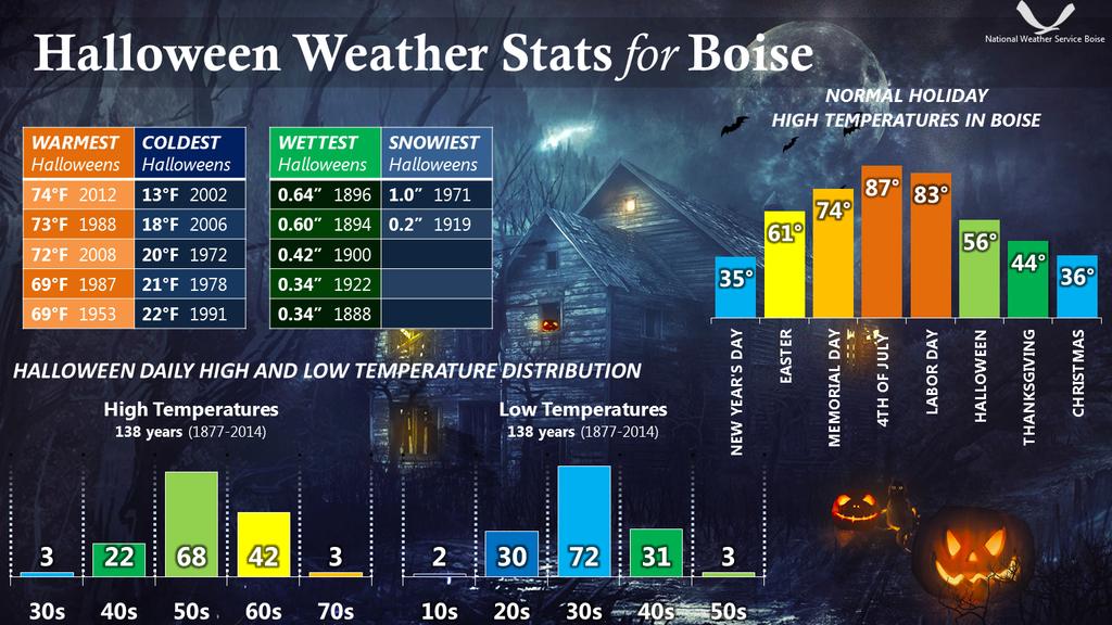 Boise Halloween Weather Stats