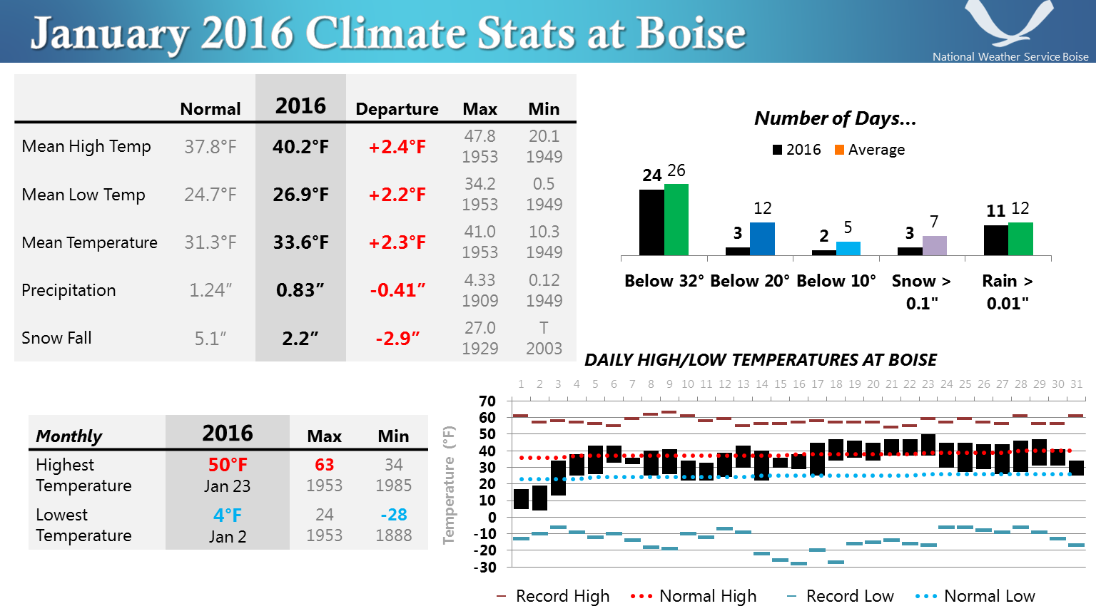 January 2016 Climate Stats at Boise | Sage Winds