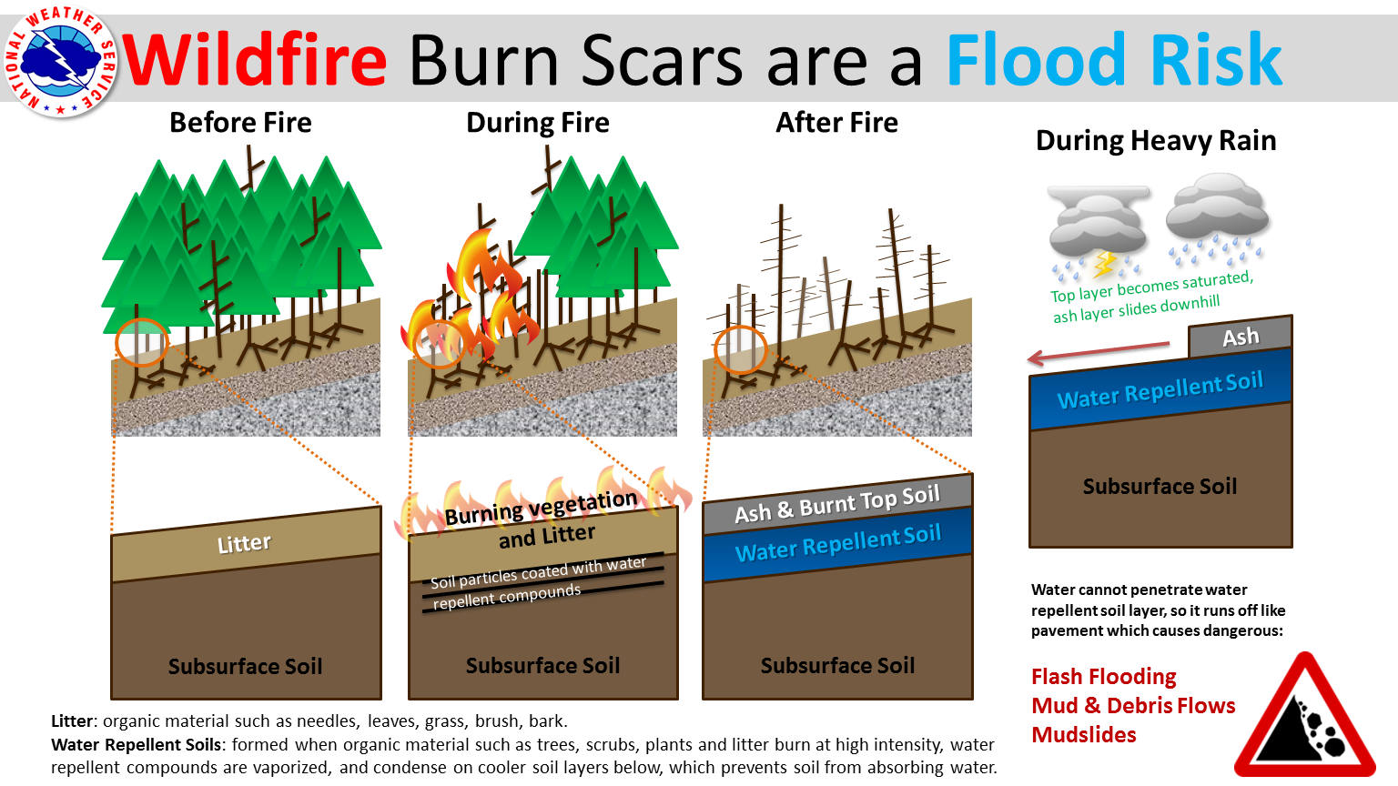 Wildfire Burn Scars are a Flood Risk