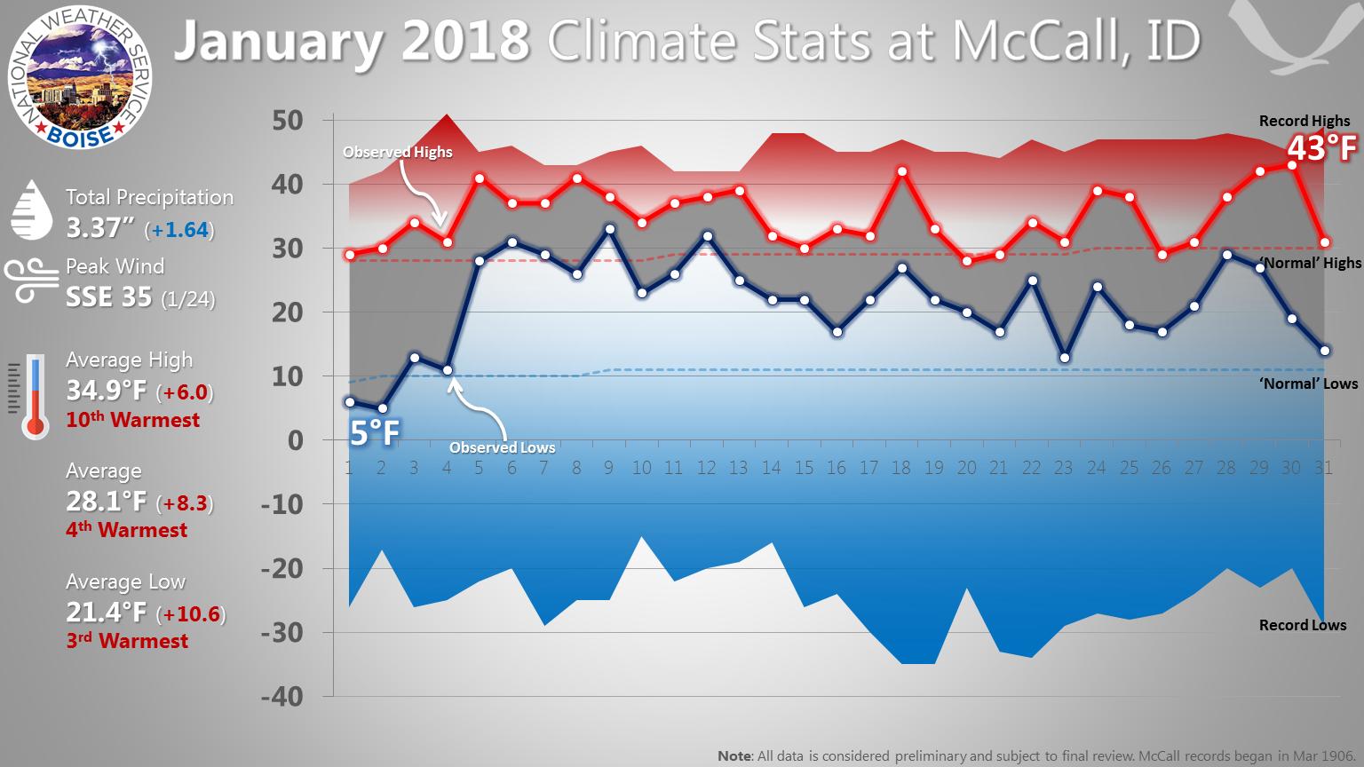 January 2018 Climate Stats   Sage Winds