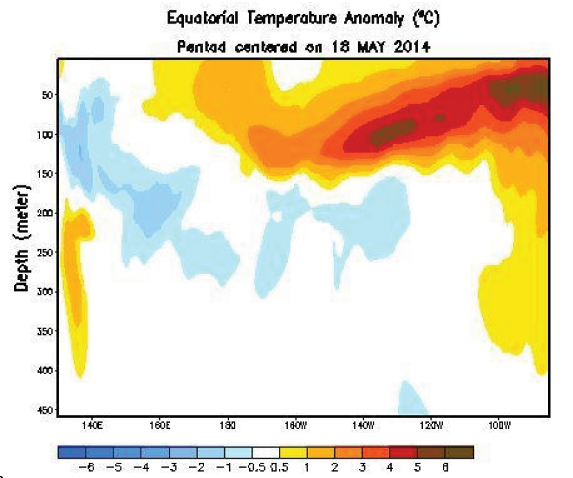 Equatorial Temperature Anomaly