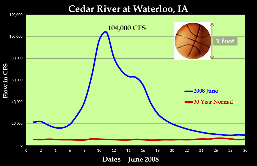 Hydrograph (in cubic feet per second-CFS) of the Cedar River at Waterloo during the month of June 2008.   The crest was roughly 104,000 CFS or cubic feet per second on June 11, 2008. To visualize what CFS, a cubic foot is roughly the size of a basketball or a gallon jug of milk. Imagine a wall of 104,000 basketballs/milk jubs each second flowing past a certain point on the river. Pretty impressive.
