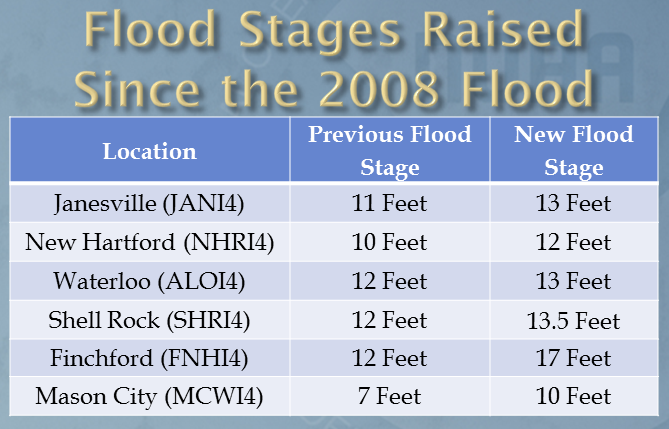 Flood stages raised since 2008.