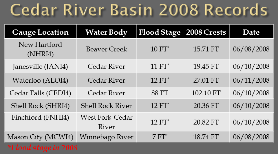 Cedar River Basin crest records set in 2008.
