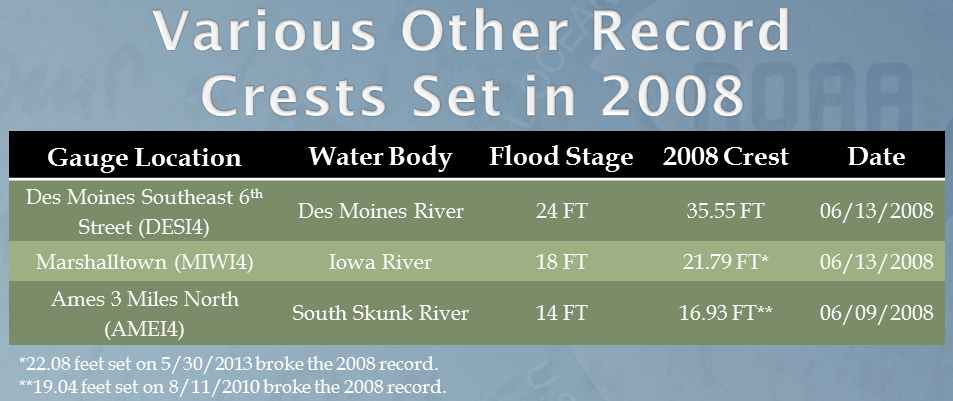A few other locations, other than in the Cedar Basin, set new crest records. However, two of these set new records in 2010.