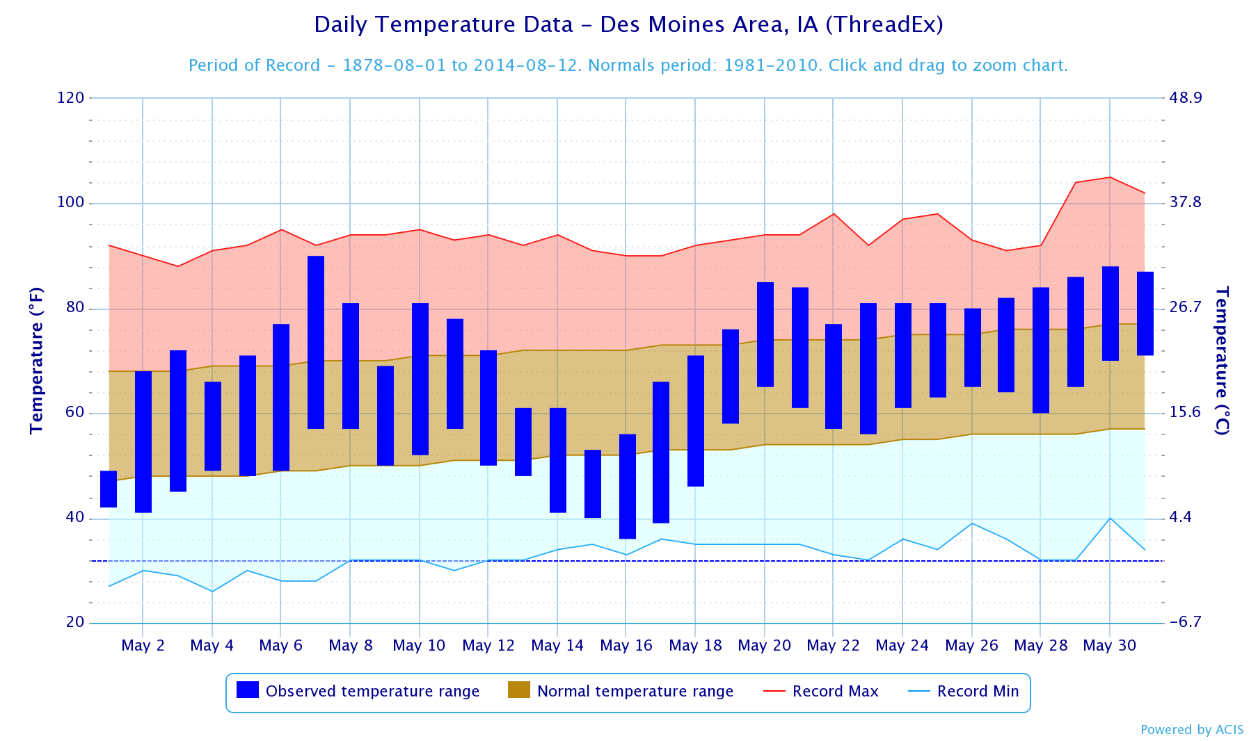 Figure 2: Daily Temperature Trend for Des Moines International Airport for the month of May 2014. The temperature trend during the first half of the month shows sharp contrasts before leveling out by the end of the month.