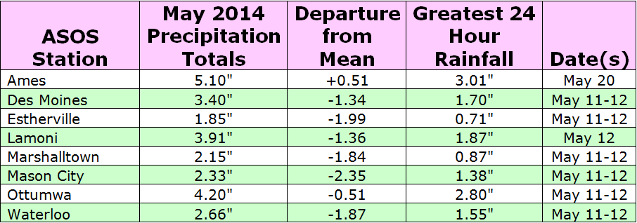 Table 1: Total Monthly (May 2014) Precipitation for all the ASOS stations within the Des Moines CWA.