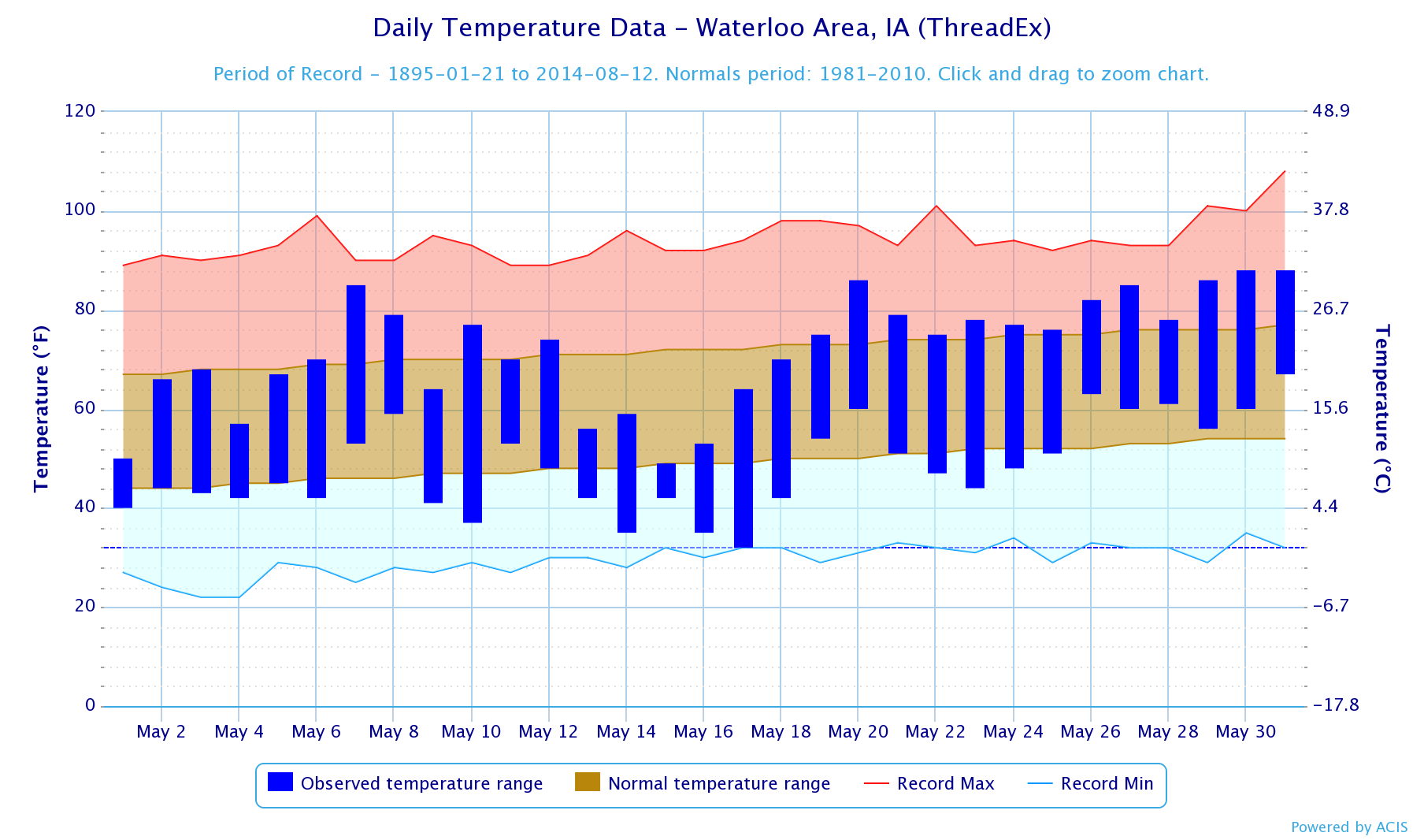 Figure 3: Daily Temperature Trend at Waterloo, Iowa during the month of May 2014. The temperature trend during the first half of the month shows sharp contrasts before leveling out by the end of the month.