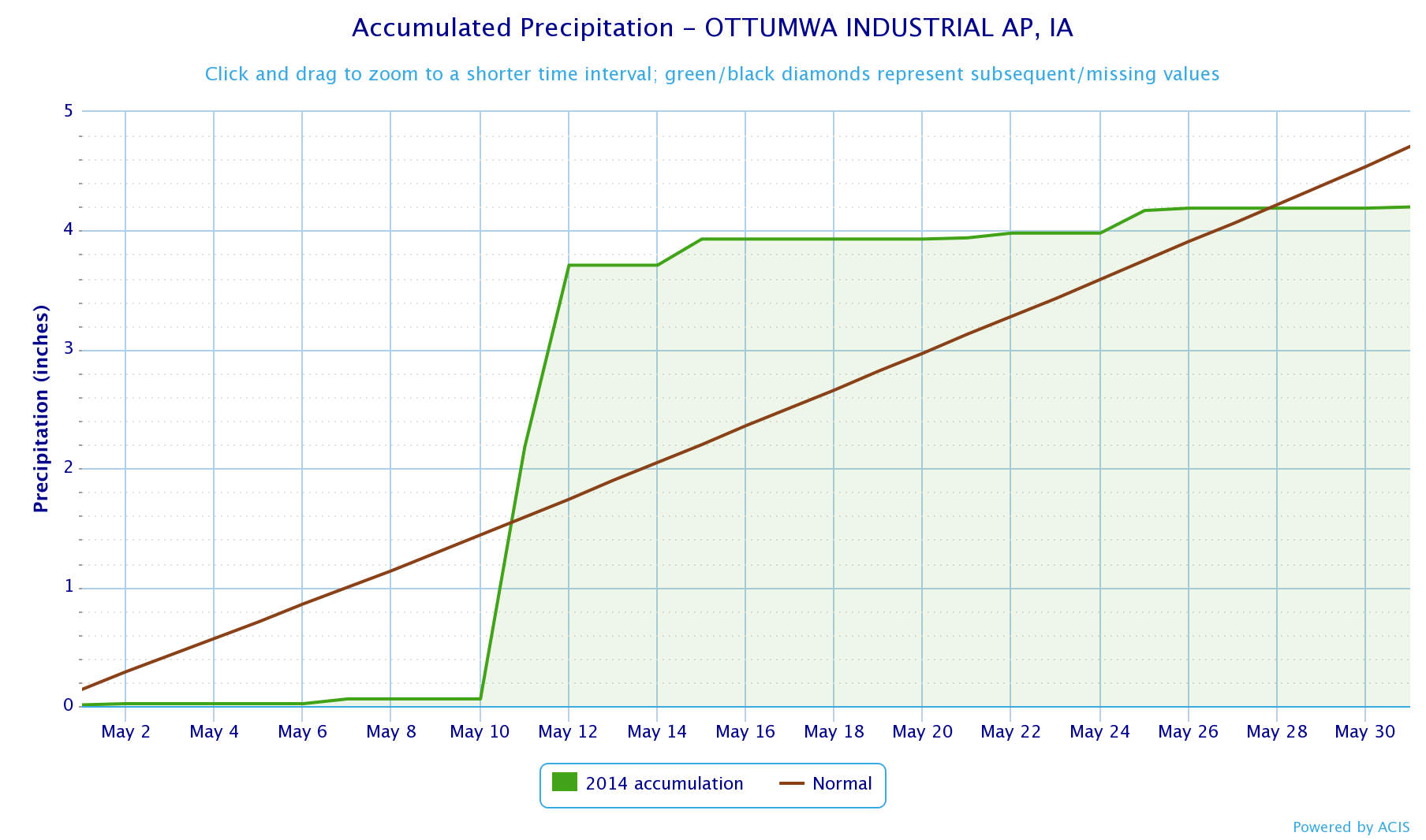 Figure 13: Precipitation trend for the month of May at Ottumwa shows the bulk of the rain fell on May 11 before an extended dry period towards the end of the month. The majority of central Iowa reporting stations' precipitation trend graphs were similar to this one.