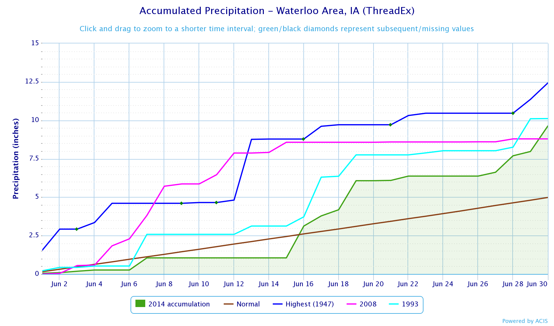 Figure 3: Waterloo Accumulated Precipitation for June 2014 as well as June 1947, 1993, and 2008.