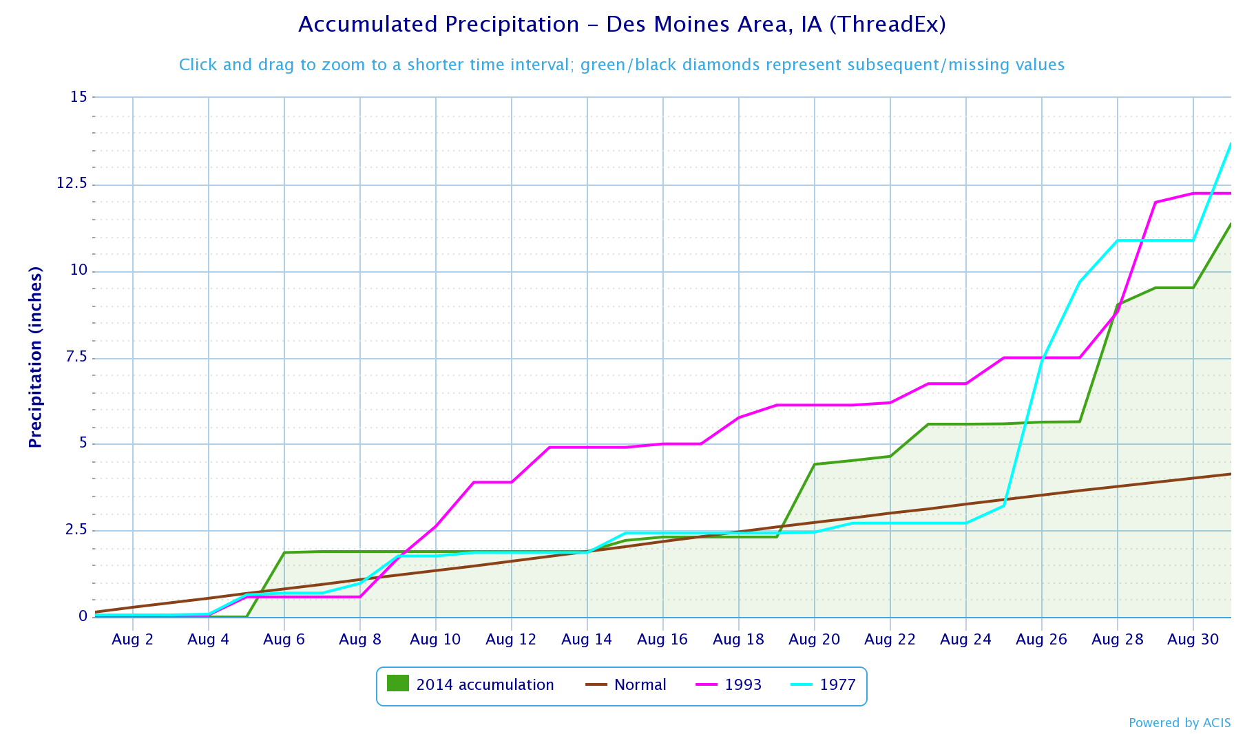 Figure 7: The Des Moines, Iowa accumulated precipitation for the month of August 2014. August came in 3rd highest August since 1878. 1993 and 1977 were the only higher Augusts at Des Moines.
