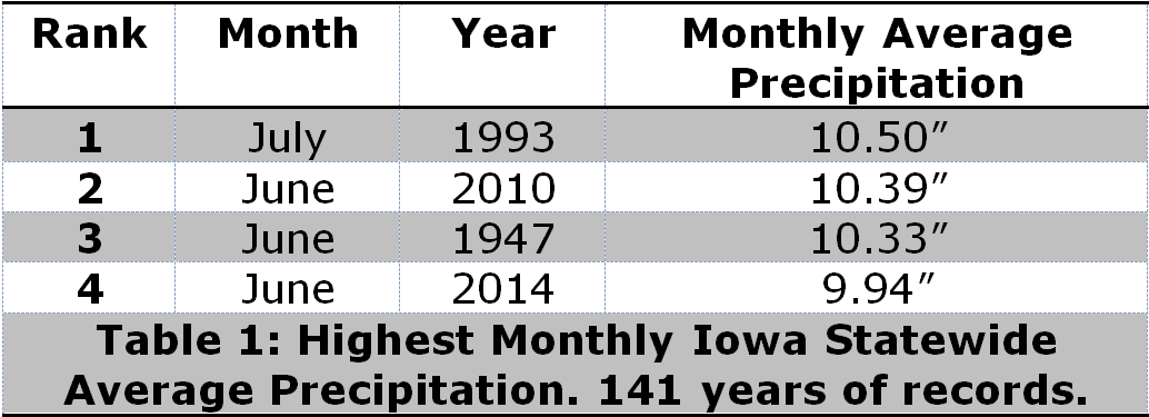 June 2014 Monthly (Top 4) Precipitation Records for the entire state of Iowa. 2014 comes in at number 4th overall.