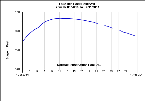 Figure 7: The Lake Red Rock Reservoir pool height trend graph during the month of July 2014.