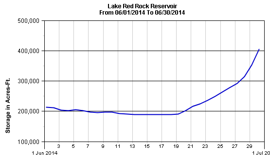 RedRock Pool Storage-June 2014