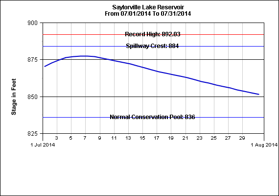 Figure 6: Saylorville Lake Reservoir pool height trend graph during the month of July 2014.