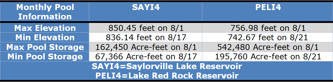 August reservoir summary for Lake Red Rock and Saylorville Lake.