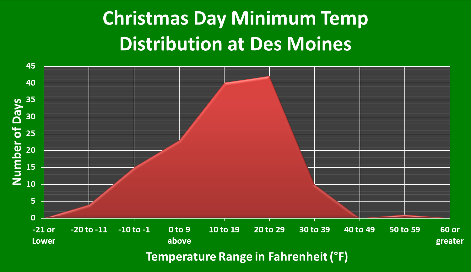Out of 136 Years of Records at Des Moines