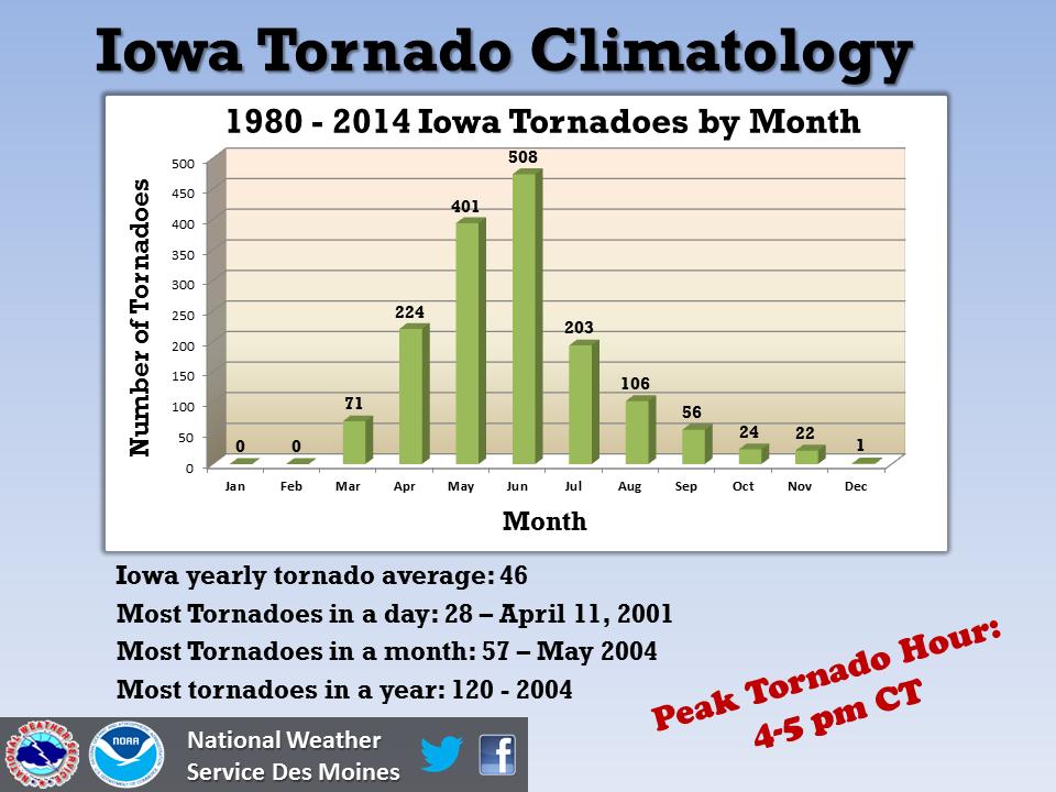 IowaTornadoClimatology