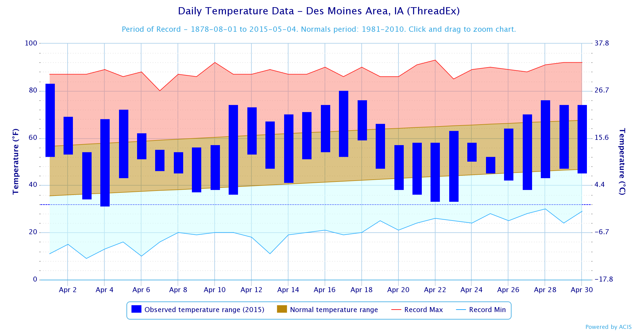 Figure 4: Temperature trend graph for Des Moines during April 2015 shows the wide range of temperatures throughout the month.