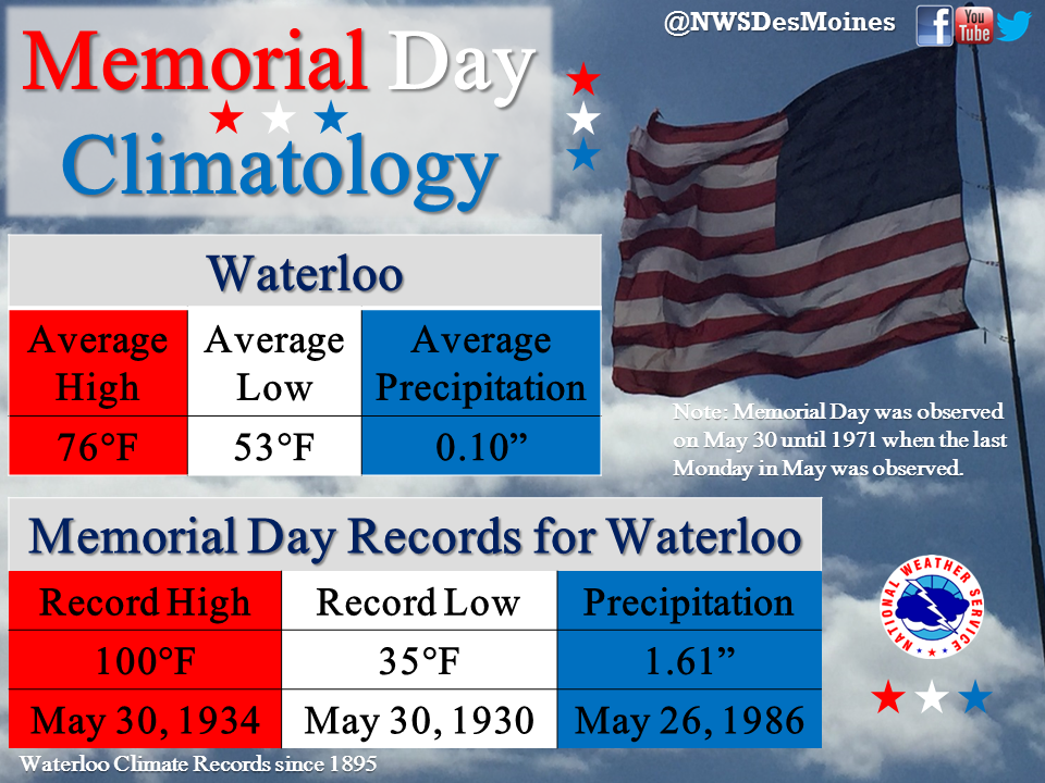 WaterlooMemorialDayClimatology