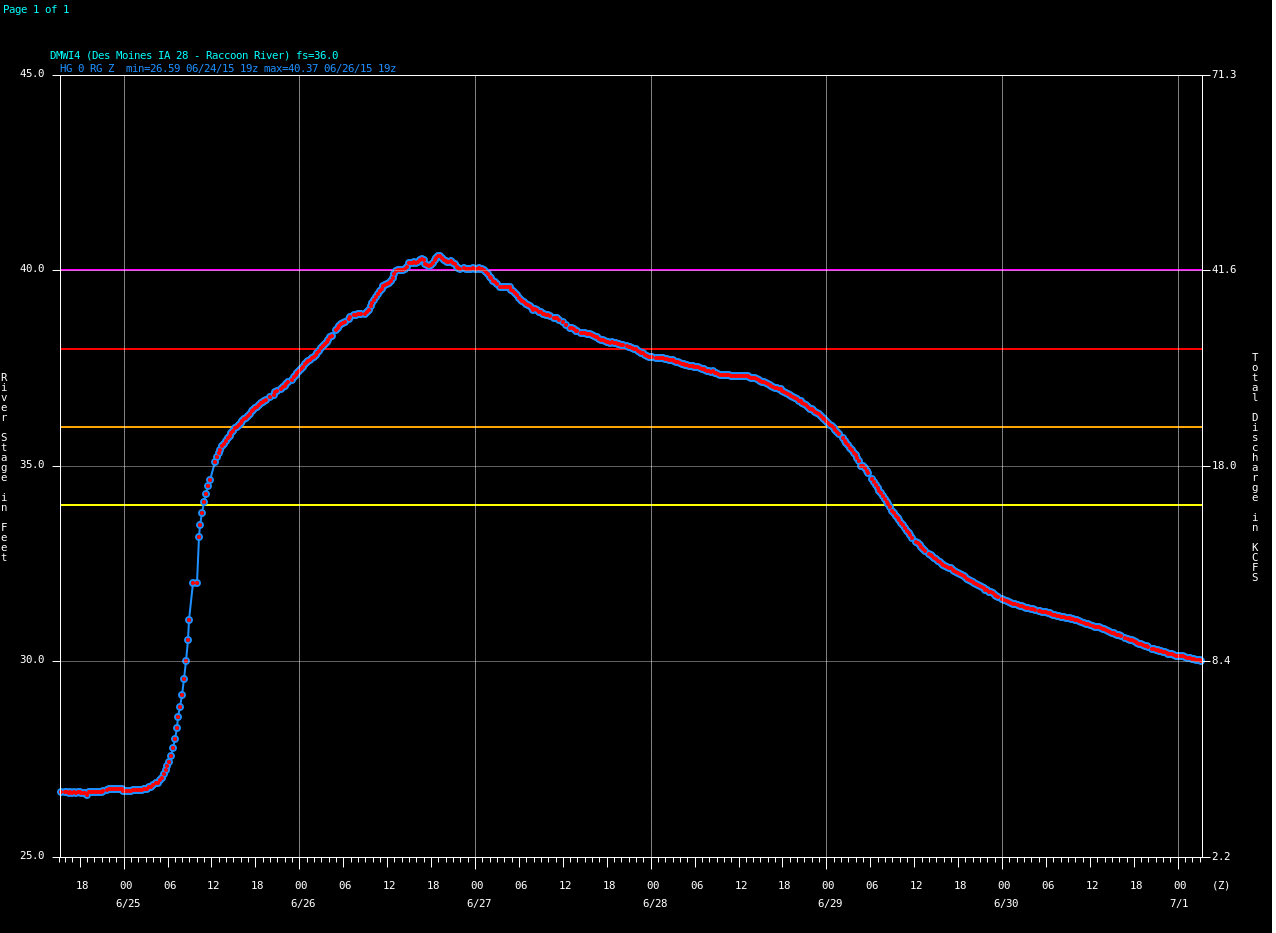 Figure 3: Hydrograph of the Raccoon River at Des Moines Highway 28 shows it crested just above major flood stage (purple) on June 26, 2015.