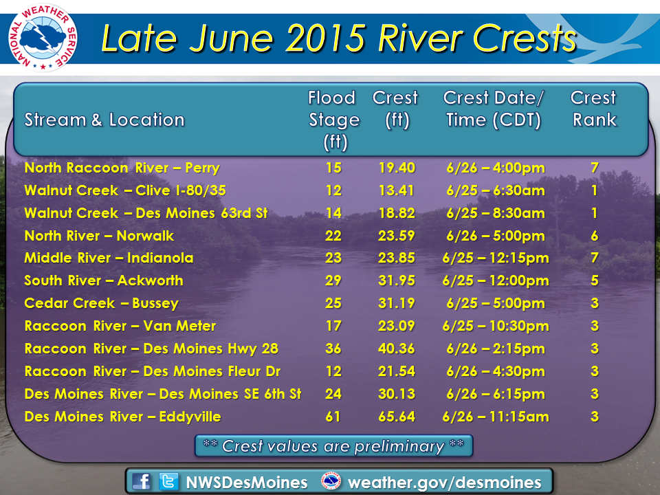 June 2015 crests along central Iowa Rivers.