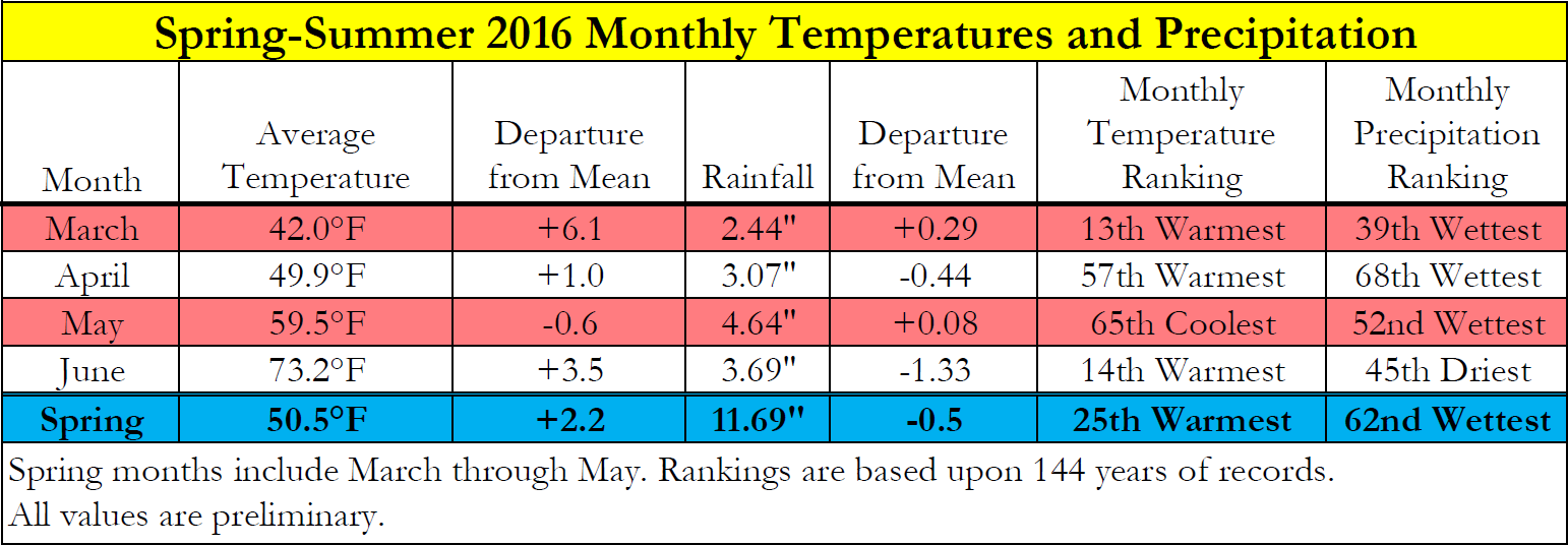 Spring 2016 Climate Table