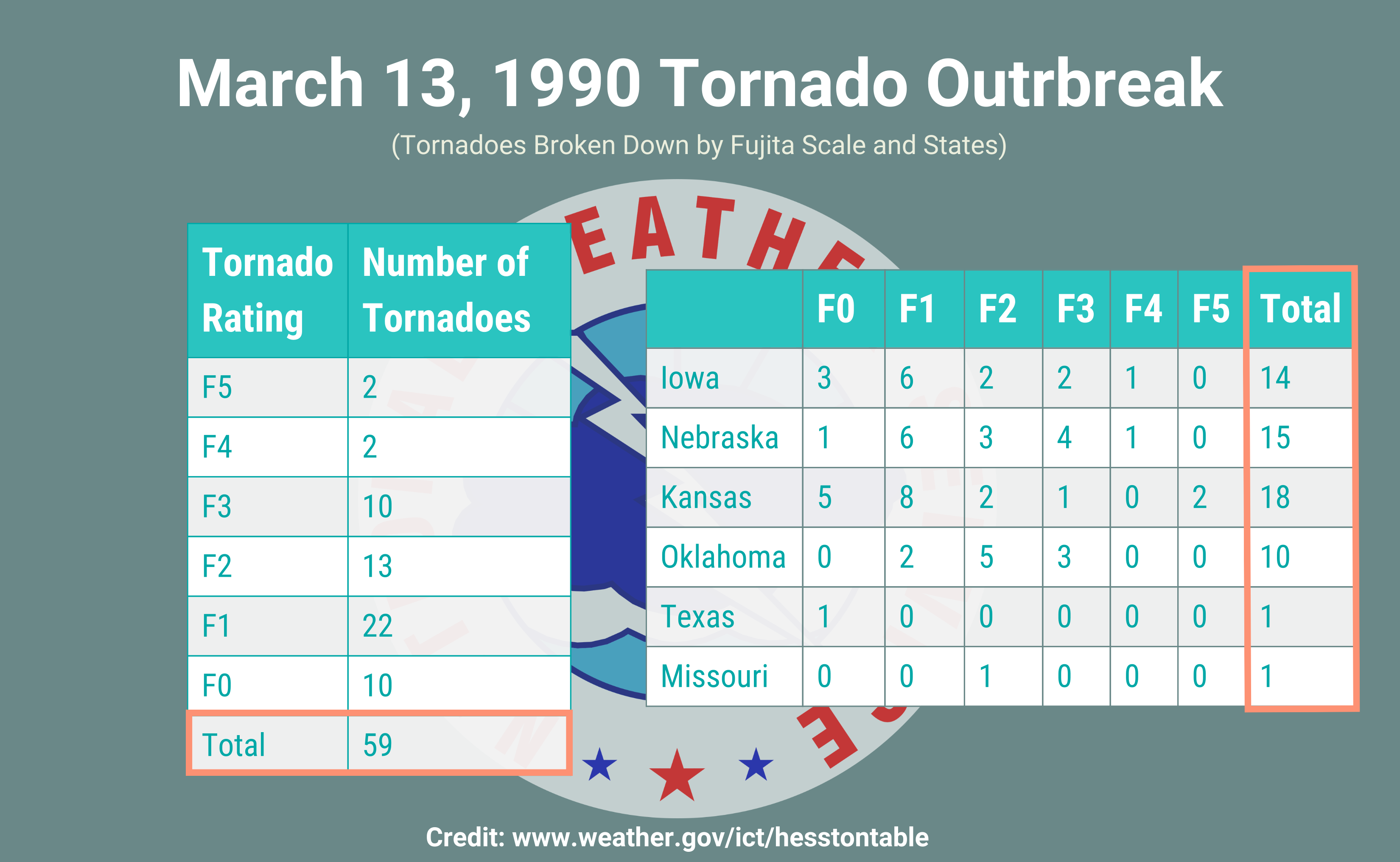 March13-1990Table