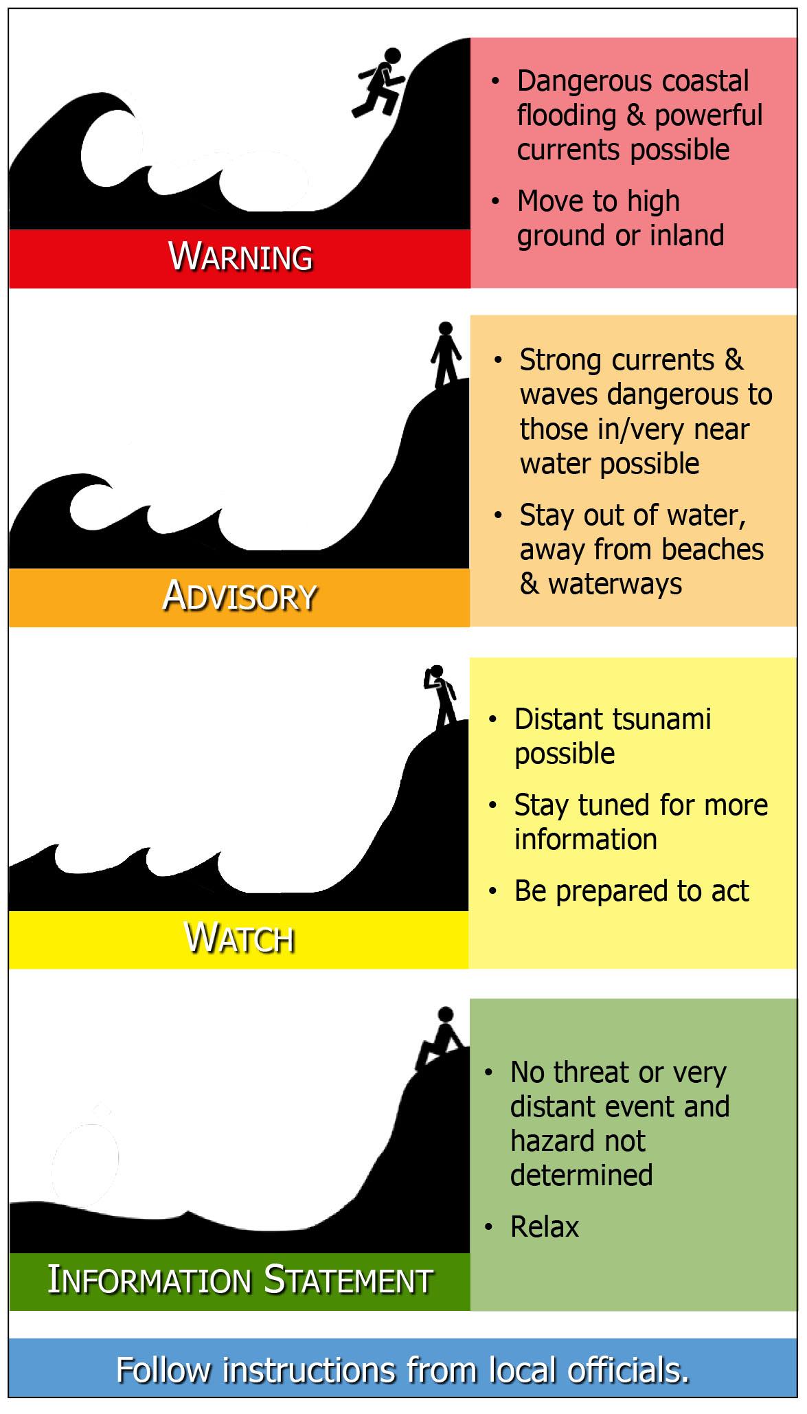 Causes Of Tsunami Manual Guide